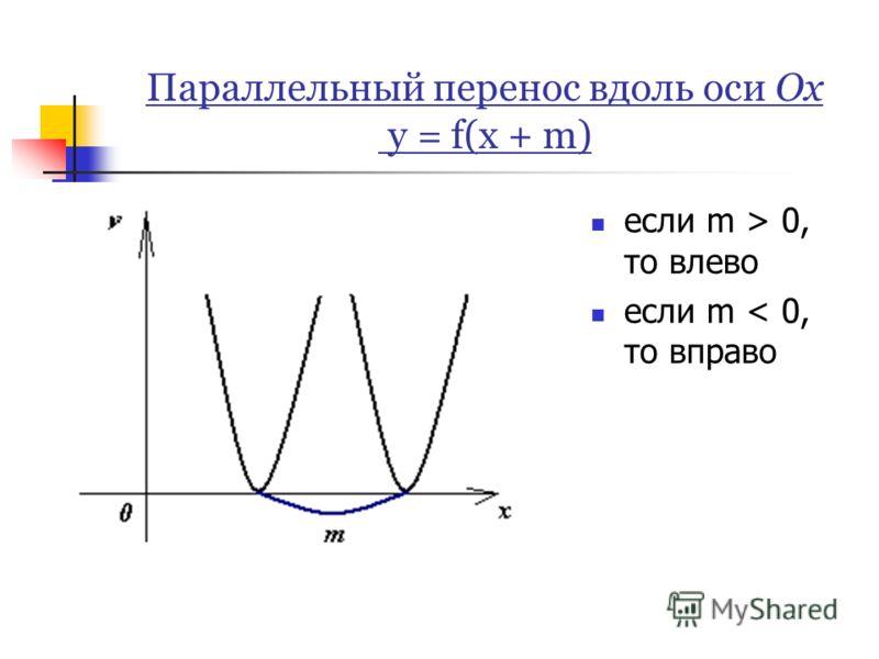 Параллельный перенос вдоль оси Ох y = f(x + m) если m > 0, то влево если m < 0, то вправо