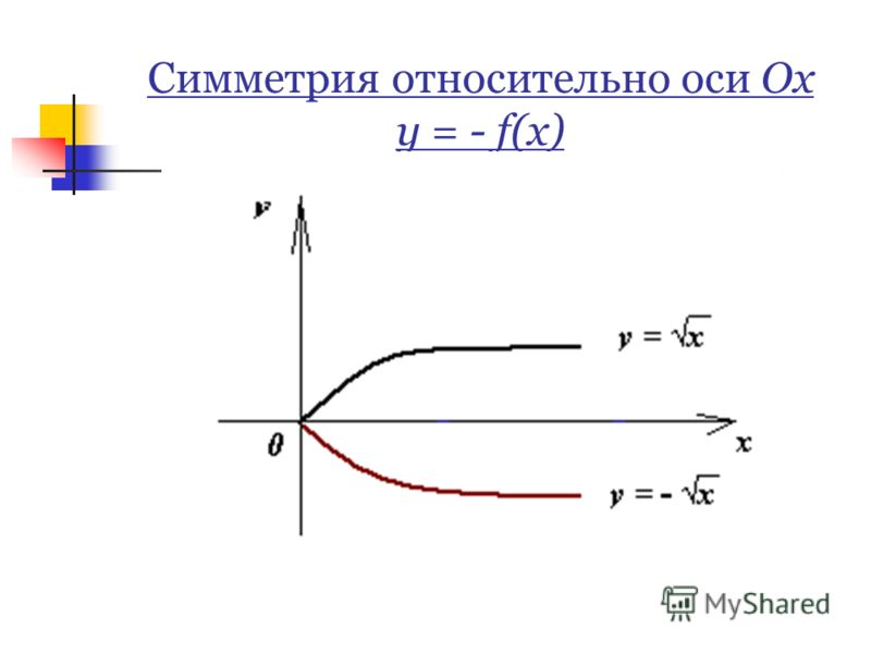 Симметрия относительно оси Ох y = - f(x)
