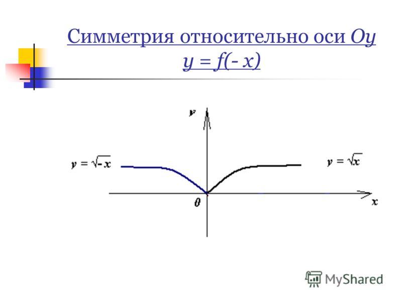 Симметрия относительно оси Оy y = f(- x)