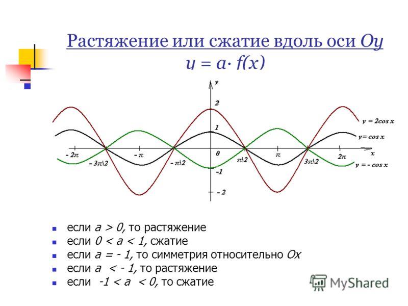 Растяжение или сжатие вдоль оси Оу у = а· f(х) если а > 0, то растяжение если 0 < а < 1, сжатие если а = - 1, то симметрия относительно Ох если а < - 1, то растяжение если -1 < а < 0, то сжатие