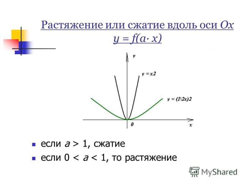 Растяжение или сжатие вдоль оси Ох у = f(а· х) если а > 1, сжатие если 0 < а < 1, то растяжение