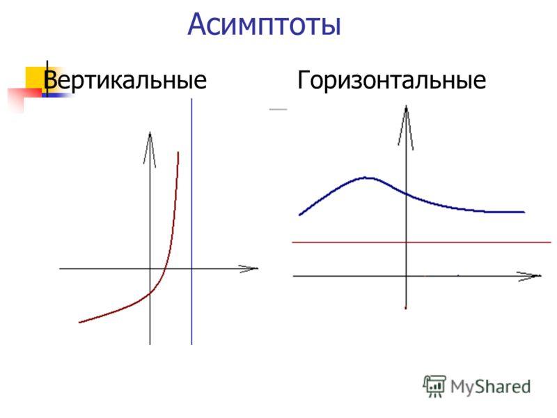 Асимптоты ВертикальныеГоризонтальные
