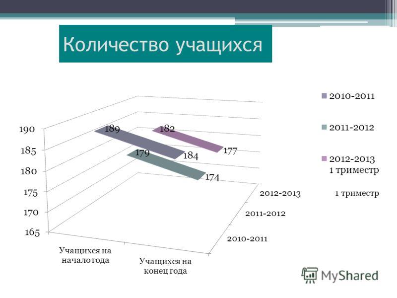Итоги 1 триместра 2012-2013 учебного года Междуреченск 2012