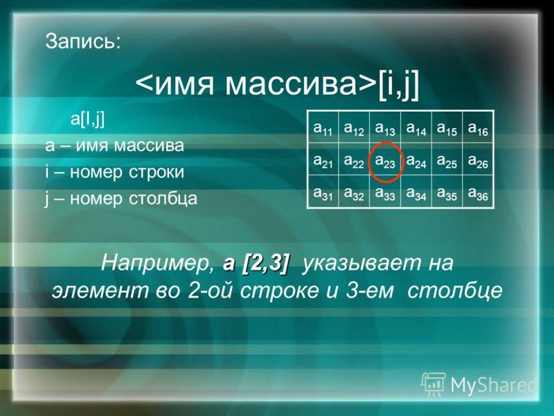 Запись: [i,j] a[I,j] a – имя массива i – номер строки j – номер столбца а [2,3] Например, а [2,3] указывает на элемент во 2-ой строке и 3-ем столбце а 11 а 12 а 13 а 14 а 15 а 16 а 21 а 22 а 23 а 24 а 25 а 26 а 31 а 32 а 33 а 34 а 35 а 36