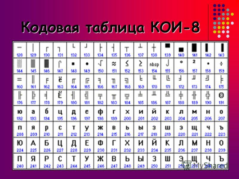 КОИ-8 КОИ-8 Хронологически одним из первых стандартов кодирования русских букв на компьютерах был код КОИ-8 Код обмена информацией, 8-битный. Эта кодировка стала фактическим стандартом в Интернете, используется в операционной системе UNIX, чаще всего