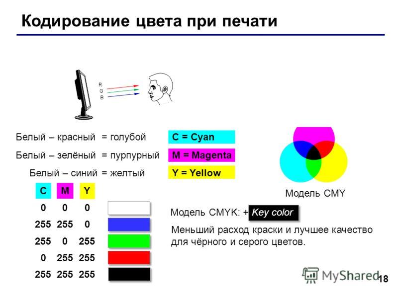 G R B G B G R B 18 Кодирование цвета при печати Белый – красный = голубойC = Cyan Белый – зелёный = пурпурныйM = Magenta Белый – синий = желтыйY = Yellow Модель CMY CM Y 000 255 0 0 0 Модель CMYK: + Key color Меньший расход краски и лучшее качество д