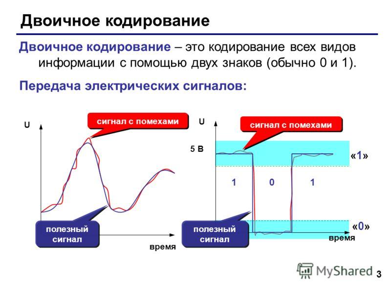 3 Двоичное кодирование Двоичное кодирование – это кодирование всех видов информации с помощью двух знаков (обычно 0 и 1). Передача электрических сигналов: сигнал с помехами время U «1»«1» «0»«0» полезный сигнал сигнал с помехами 5 В U 1 0 1 время пол