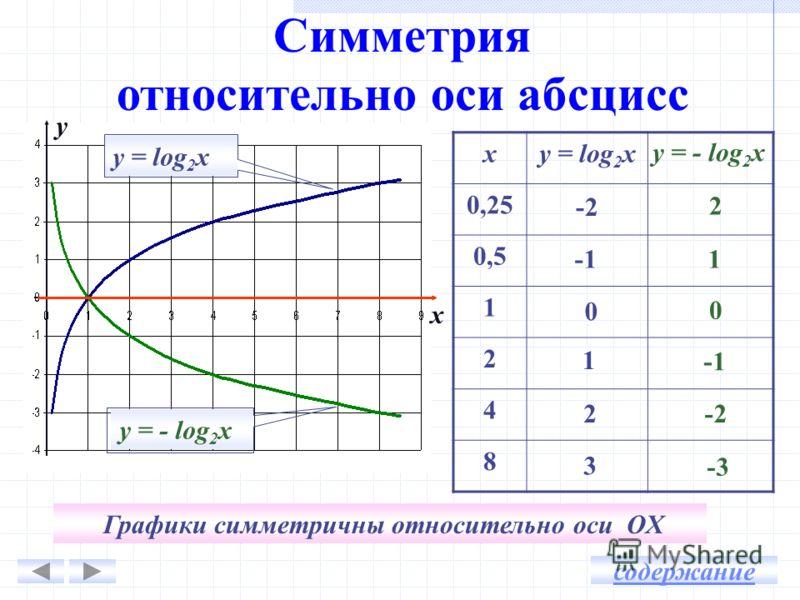 Симметрия относительно оси абсцисс xу = log 2 х 0,25 0,5 1 2 4 8 0 1 -2 3 2 у = - log 2 х 2 1 0 -2 -3 y x Графики симметричны относительно оси OX содержание у = - log 2 ху = log 2 х