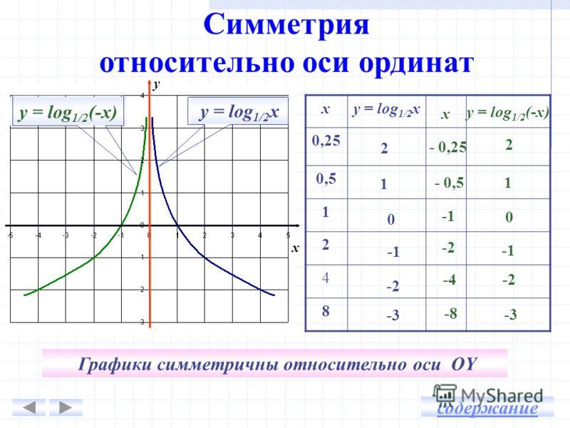Симметрия относительно оси ординат xy = log 1/2 х 0,25 0,5 1 2 4 8 x y 1 0 2 -3 -2 x - 0,25 - 0,5 -2 -4 -8 у = log 1/2 (-х) 2 1 0 -2 -3 содержание Графики симметричны относительно оси OY у = log 1/2 (-х) у = log 1/2 х