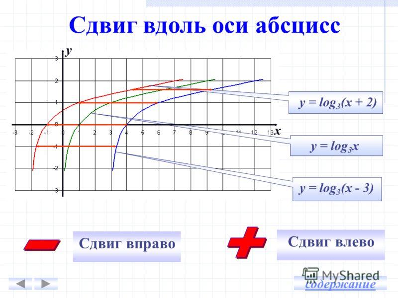 y = log 3 (x + 2) y = log 3 x y = log 3 (x - 3) Сдвиг вправо Сдвиг влево Сдвиг вдоль оси абсцисс y x содержание