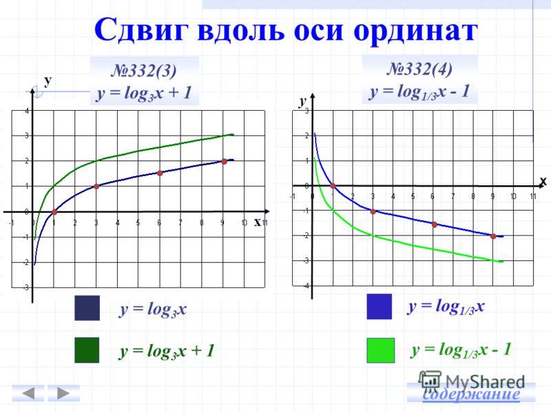 Сдвиг вдоль оси ординат у х х у 332(3) у = log 3 х + 1 332(4) у = log 1/3 х - 1 у = log 3 х у = log 3 х + 1 у = log 1/3 х у = log 1/3 х - 1 содержание
