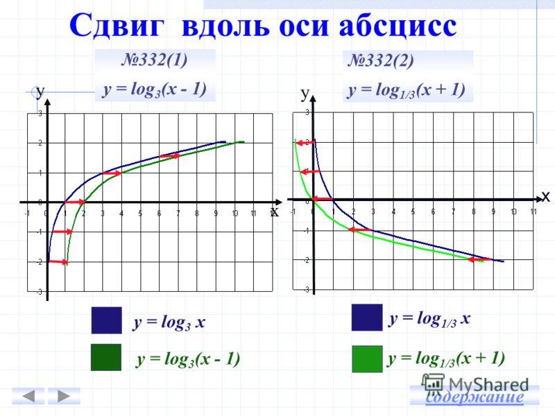 Сдвиг вдоль оси абсцисс у у х х 332(1) у = log 3 (х - 1) 332(2) у = log 1/3 (х + 1) у = log 3 х у = log 3 (х - 1) у = log 1/3 х у = log 1/3 (х + 1) содержание