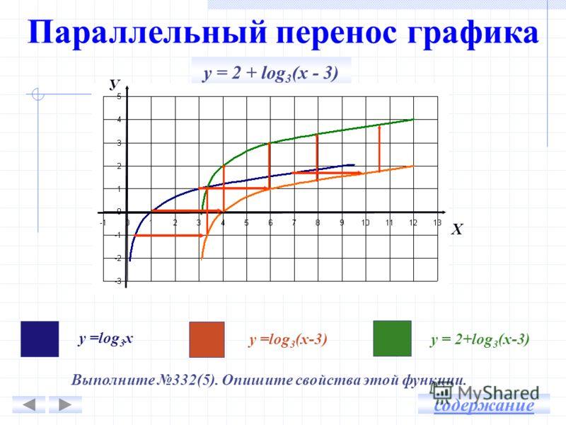 Параллельный перенос графика y = 2 + log 3 (х - 3) У Х у =log 3 х у =log 3 (х-3)у = 2+log 3 (х-3) Выполните 332(5). Опишите свойства этой функции. содержание