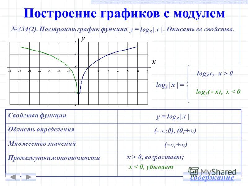 Построение графиков с модулем 334(2). Построить график функции. Описать ее свойства. у = log 3 | х | Свойства функции Область определения Множество значений Промежутки монотонности у = log 3 | х | y x (- ;0), (0;+) x > 0, возрастает; х < 0, убывает l