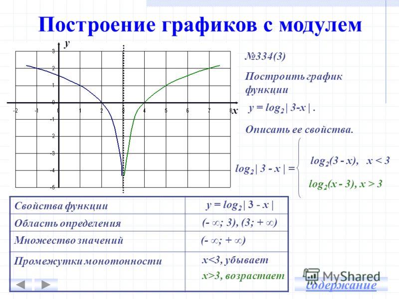 Построение графиков с модулем 334(3) Построить график функции Описать ее свойства. у = log 2 | 3-х |. y x log 2 | 3 - х | = log 2 (3 - x), х < 3 log 2 (х - 3), х > 3 содержание Свойства функции Область определения Множество значений Промежутки моното