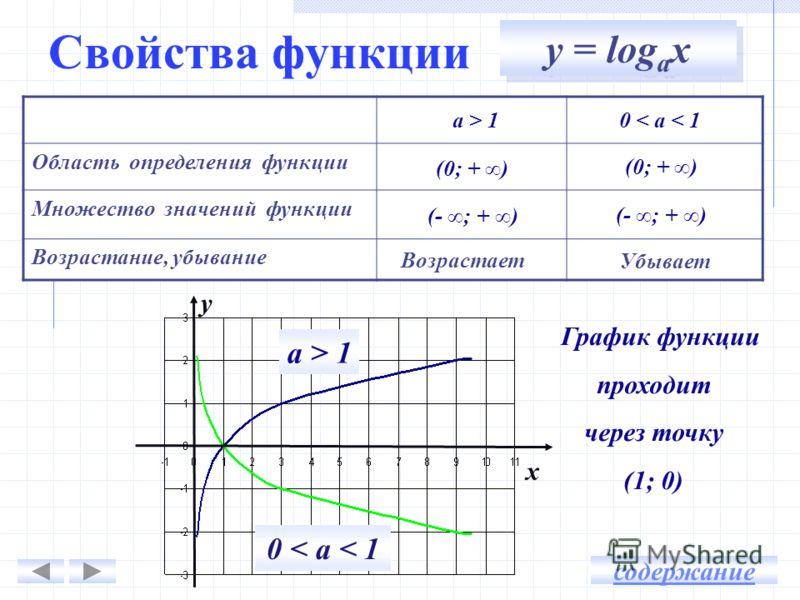 Свойства функции Область определения функции Множество значений функции Возрастание, убывание График функции проходит через точку (1; 0) a > 1 0 < a < 1 у x Возрастает Убывает содержание у = log а х a > 1 (0; + ) 0 < a < 1 (0; + ) (- ; + )