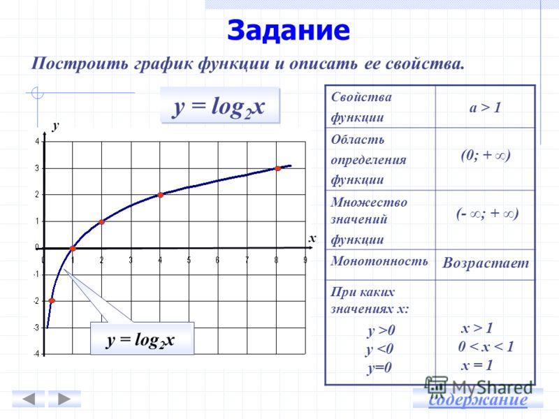 Задание Свойства функции а > 1 Область определения функции Множество значений функции Монотонность При каких значениях х: у >0 у  1 0 < х < 1 х = 1 у х Возрастает содержание у = log 2 х