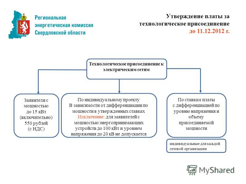 Технологическое присоединение к электрическим сетям Заявители с мощностью до 15 кВт (включительно) 550 рублей (с НДС) По индивидуальному проекту В зависимости от дифференциации по мощности в утвержденных ставках Исключение: для заявителей с мощностью