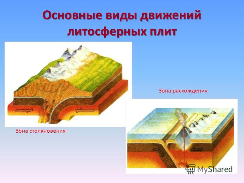 Основные виды движений литосферных плит Зона столкновения Зона расхождения
