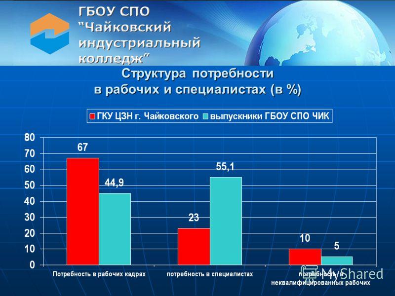 Структура потребности в рабочих и специалистах (в %)
