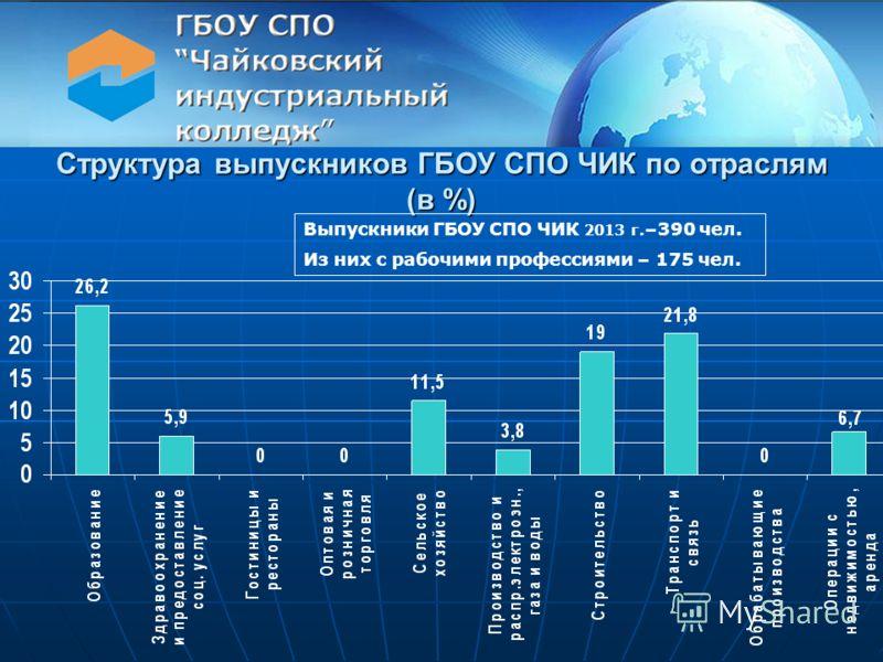 Структура выпускников ГБОУ СПО ЧИК по отраслям (в %) Выпускники ГБОУ СПО ЧИК 2013 г. –390 чел. Из них с рабочими профессиями – 175 чел.