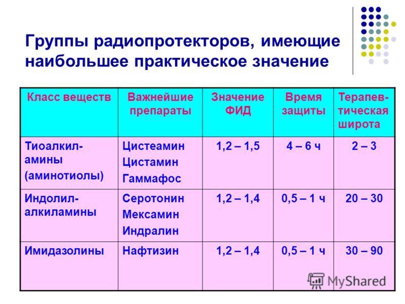 Группы радиопротекторов, имеющие наибольшее практическое значение Класс веществВажнейшие препараты Значение ФИД Время защиты Терапев- тическая широта Тиоалкил- амины (аминотиолы) Цистеамин Цистамин Гаммафос 1,2 – 1,54 – 6 ч2 – 3 Индолил- алкиламины С