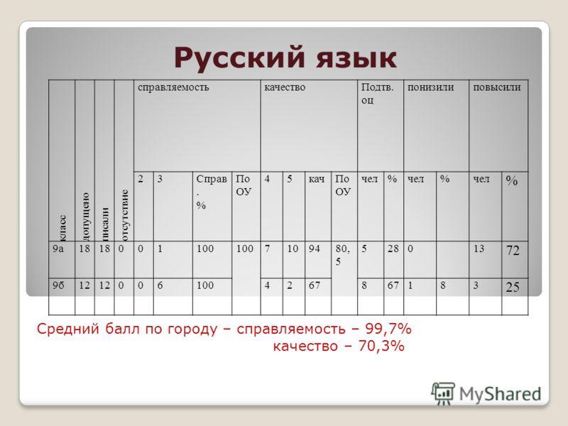 Русский язык Средний балл по городу – справляемость – 99,7% качество – 70,3% класс допущено писали отсутствие справляемостькачествоПодтв. оц понизилиповысили 23Справ. % По ОУ 45качПо ОУ чел% % % 9а18 001100 7109480, 5 528013 72 9б12 00610042678 183 2