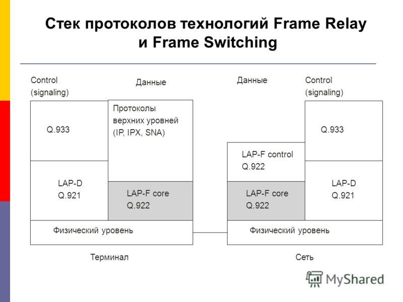 Стек протоколов технологий Frame Relay и Frame Switching Control (signaling) Control (signaling) Данные Протоколы верхних уровней (IP, IPX, SNA) Q.933 LAP-D Q.921 LAP-D Q.921 LAP-F core Q.922 LAP-F core Q.922 LAP-F control Q.922 Физический уровень Те
