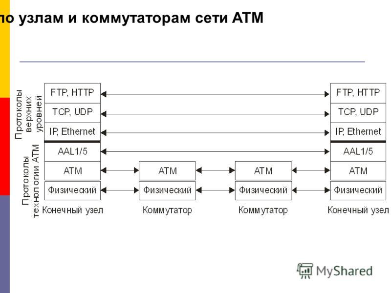 Распределение протоколов по узлам и коммутаторам сети ATM