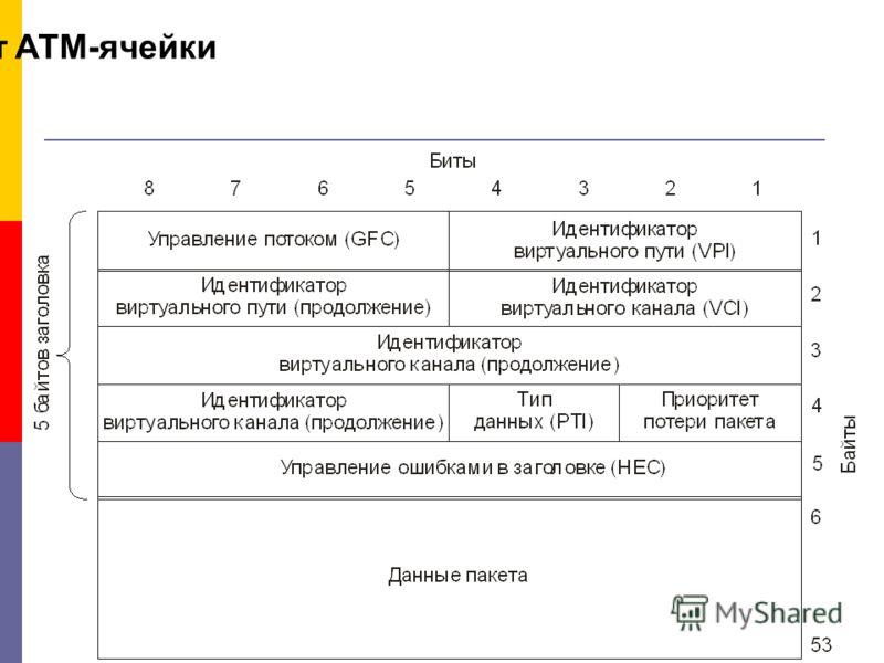 Формат АТМ-ячейки