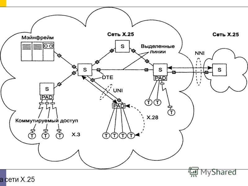 Структура сети Х.25