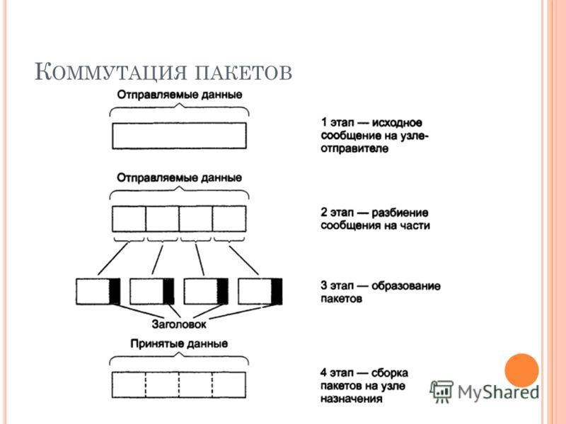 К ОММУТАЦИЯ ПАКЕТОВ