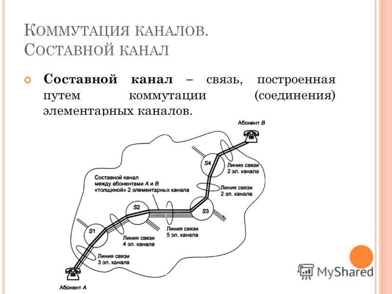 К ОММУТАЦИЯ КАНАЛОВ. С ОСТАВНОЙ КАНАЛ Составной канал – связь, построенная путем коммутации (соединения) элементарных каналов.