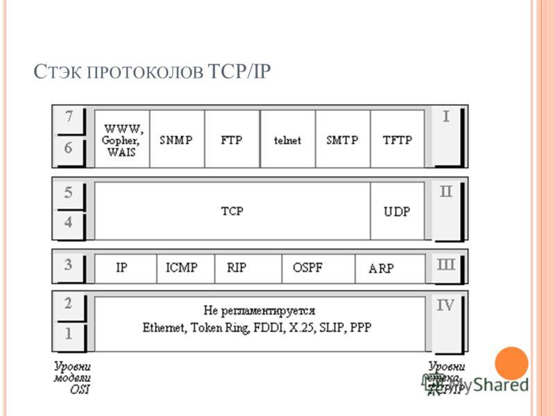 С ТЭК ПРОТОКОЛОВ TCP/IP