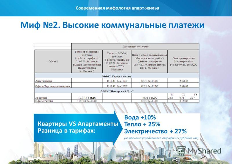 Современная мифология апарт-жилья Миф 2. Высокие коммунальные платежи Вода +10% Тепло + 25% Электричество + 27% (из расчета усредненного тарифа 2,5 руб/кВт час) Квартиры VS Апартаменты Разница в тарифах: