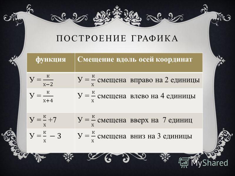 ПОСТРОЕНИЕ ГРАФИКА функцияСмещение вдоль осей координат