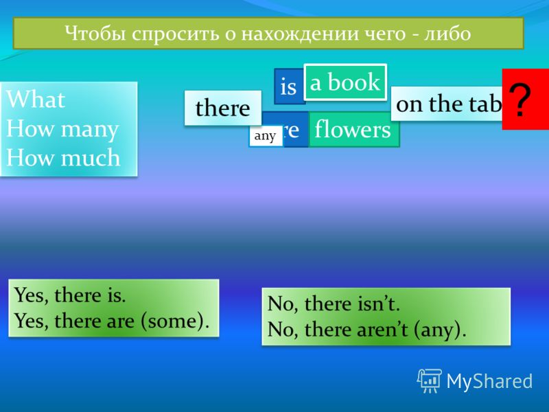 are any Чтобы спросить о нахождении чего - либо is flowers a book on the table What How many How much What How many How much there ? Yes, there is. Yes, there are (some). Yes, there is. Yes, there are (some). No, there isnt. No, there arent (any). No