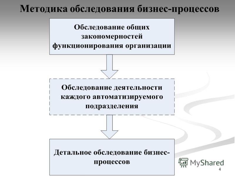 4 Методика обследования бизнес-процессов