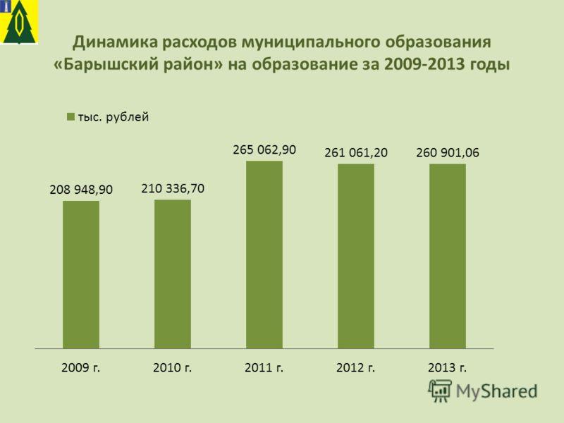 Динамика расходов муниципального образования «Барышский район» на образование за 2009-2013 годы
