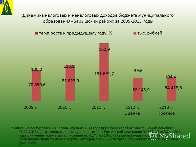 Динамика налоговых и неналоговых доходов бюджета муниципального образования «Барышский район» за 2009-2013 годы * Снижение поступлений 2012 года к уровню 2011 года произошло в связи с внесением изменений с 01.01.2012 года в отдельные законодательные