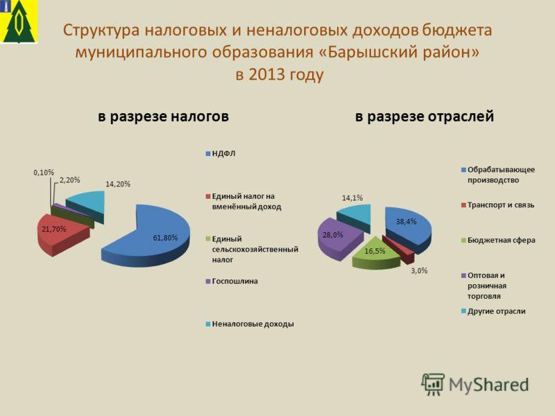 Структура налоговых и неналоговых доходов бюджета муниципального образования «Барышский район» в 2013 году