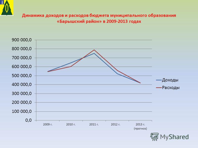 Динамика доходов и расходов бюджета муниципального образования «Барышский район» в 2009-2013 годах