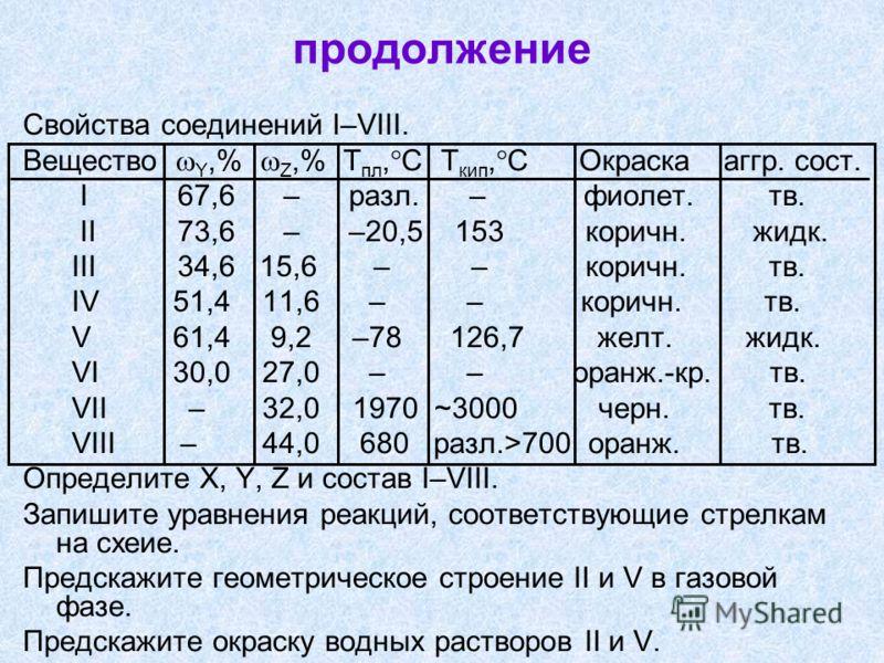 продолжение Свойства соединений I–VIII. Вещество Y,% Z,% Т пл, С Т кип, С Окраска аггр. сост. I 67,6 – разл. – фиолет. тв. II 73,6 – –20,5 153 коричн. жидк. III 34,6 15,6 – – коричн. тв. IV 51,4 11,6 – – коричн. тв. V 61,4 9,2 –78 126,7 желт. жидк. V