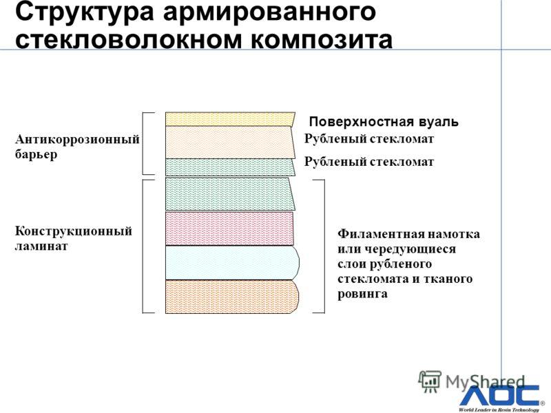 Структура армированного стекловолокном композита Рубленый стекломат Поверхностная вуаль Филаментная намотка или чередующиеся слои рубленого стекломата и тканого ровинга Антикоррозионный барьер Конструкционный ламинат