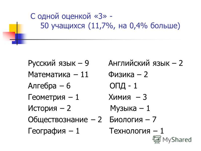 Русский язык – 9 Английский язык – 2 Математика – 11 Физика – 2 Алгебра – 6 ОПД - 1 Геометрия – 1 Химия – 3 История – 2 Музыка – 1 Обществознание – 2 Биология – 7 География – 1 Технология – 1 С одной оценкой «3» - 50 учащихся (11,7%, на 0,4% больше)