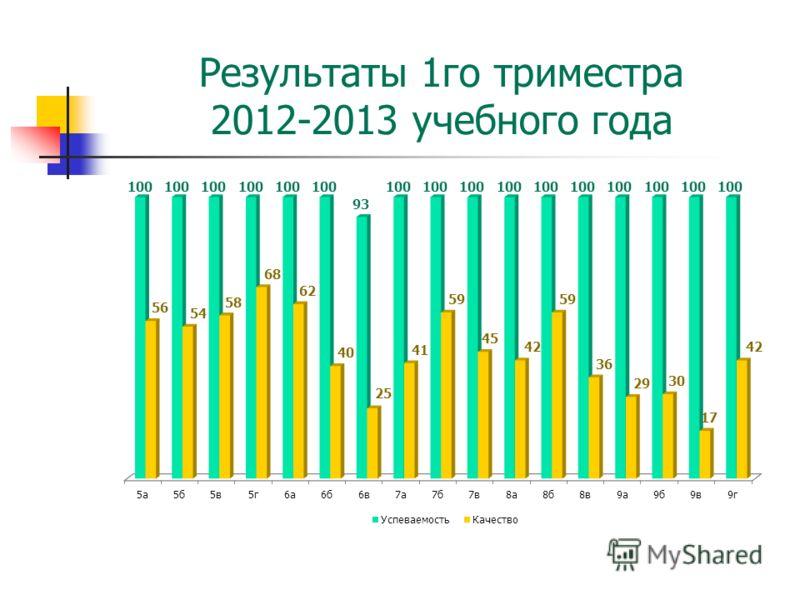 Результаты 1го триместра 2012-2013 учебного года