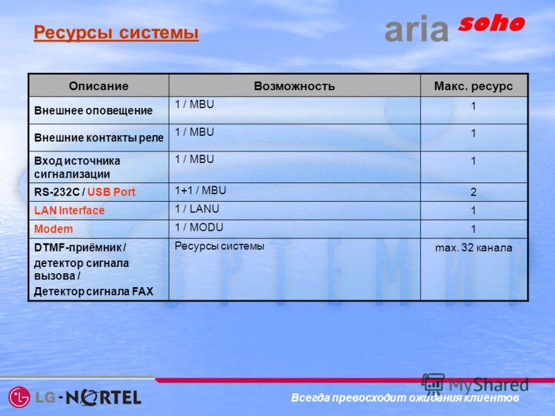 Ресурсы системы ОписаниеВозможностьМакс. ресурс Внешнее оповещение 1 / MBU 1 Внешние контакты реле 1 / MBU 1 Вход источника сигнализации 1 / MBU 1 RS-232C / USB Port 1+1 / MBU 2 LAN Interface 1 / LANU 1 Modem 1 / MODU 1 DTMF-приёмник / детектор сигна