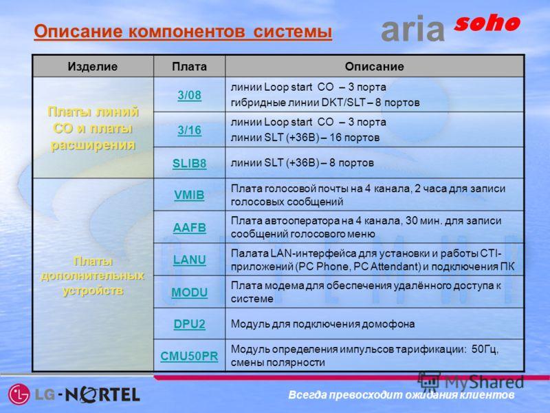 ИзделиеПлатаОписание 3/08 линии Loop start CO – 3 порта гибридные линии DKT/SLT – 8 портов 3/16 линии Loop start CO – 3 порта линии SLT (+36В) – 16 портов SLIB8 линии SLT (+36В) – 8 портов VMIB Плата голосовой почты на 4 канала, 2 часа для записи гол