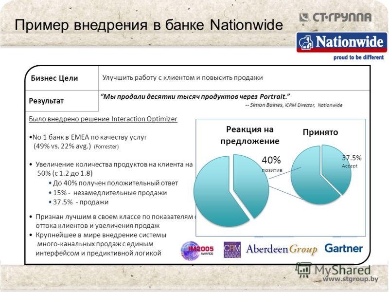 Было внедрено решение Interaction Optimizer No 1 банк в EMEA по качеству услуг (49% vs. 22% avg.) (Forrester) Увеличение количества продуктов на клиента на 50% (с 1.2 до 1.8) До 40% получен положительный ответ 15% - незамедлительные продажи 37.5% - п