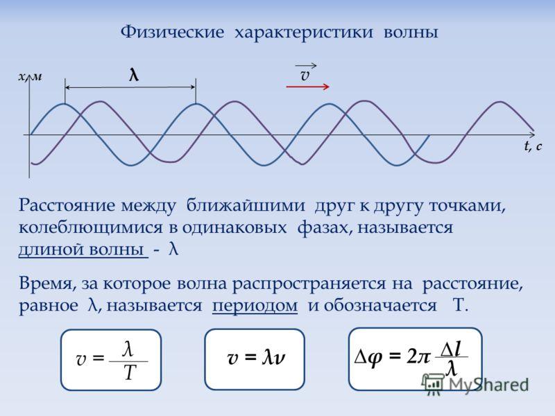 Физические характеристики волны х, м t, c λ v Расстояние между ближайшими друг к другу точками, колеблющимися в одинаковых фазах, называется длиной волны - λ Время, за которое волна распространяется на расстояние, равное λ, называется периодом и обоз